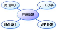 エージェント評価システム