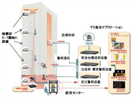 計測地震防災システム